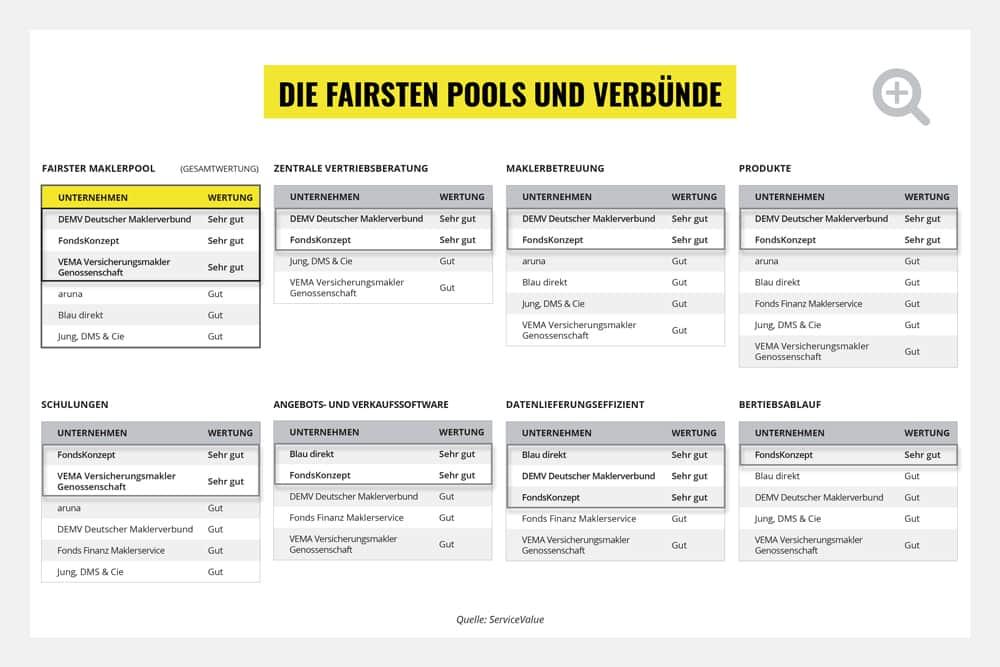 """Focus Money hat Maklerpools und Verbünde getestet. Der Deutsche Maklerverbund hat in mehrere Kategorien mit """"sehr gut"""" abgeschnitten"""
