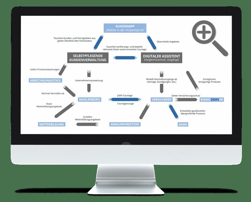 Funktionen und Prozesse vom Maklerverwaltungsprogramm Professional works