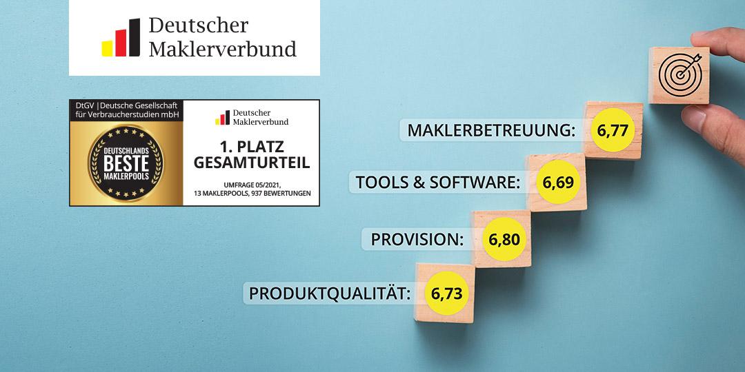 Makler wählen DEMV zu Deutschlands bestem Maklerpool 2021