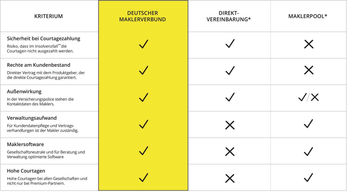 Maklerpools und Deutscher Maklerverbund Vergleich